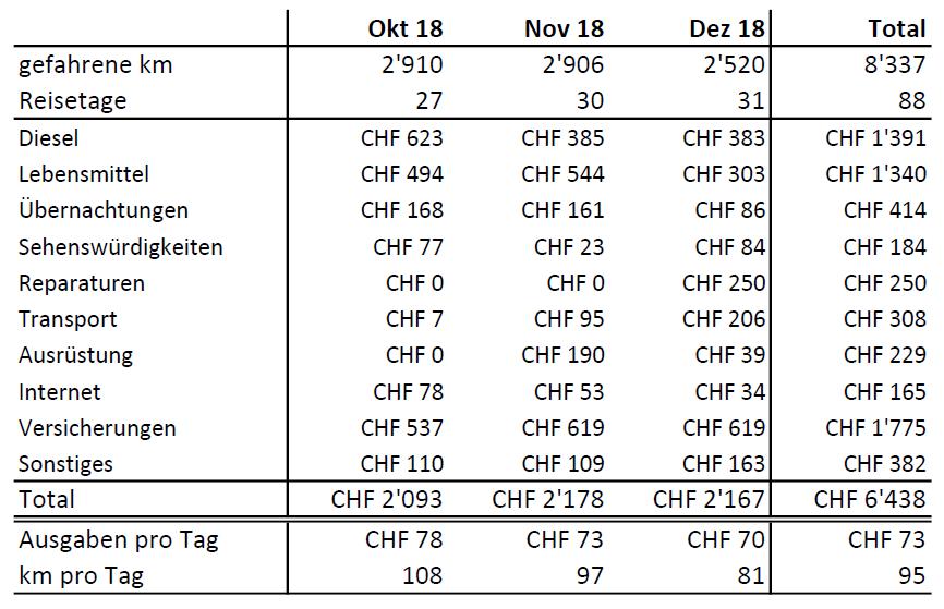 Statistiken Tabelle Dezember 2018