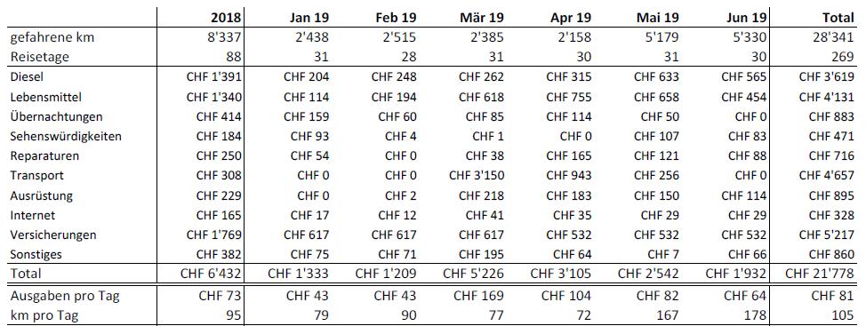 Statistiken Tabelle 2019 Juni 2019