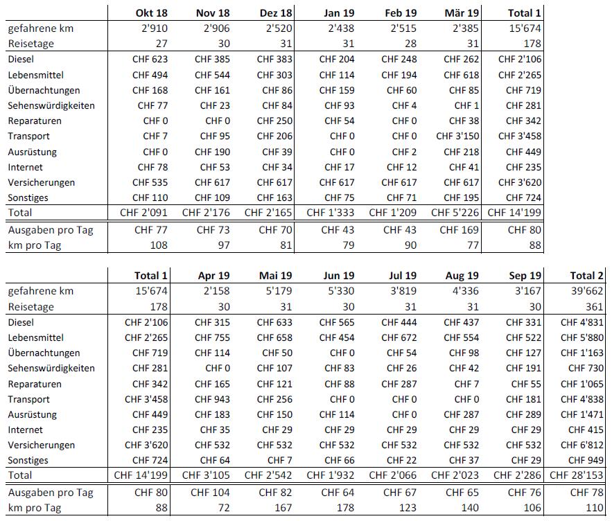 Statistiken Tabelle September 2019
