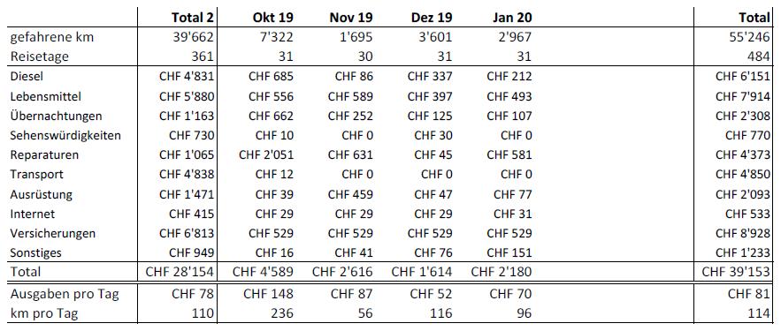 Statistiken Tabelle Januar 2020