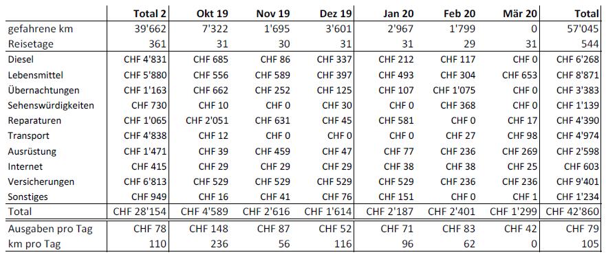 Statistiken Tabelle März 2020